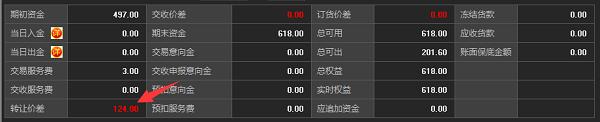刘先生最终操作陕西九龙农产品获利